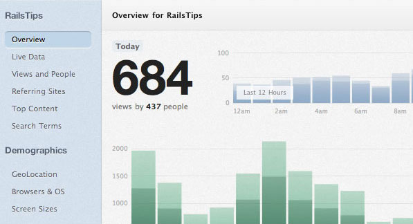 Gauges — A Beautiful Solution to Track your Website Traffic
