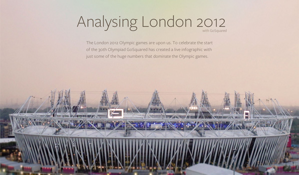 Post image for GoSquared Analyzes the London 2012 Games