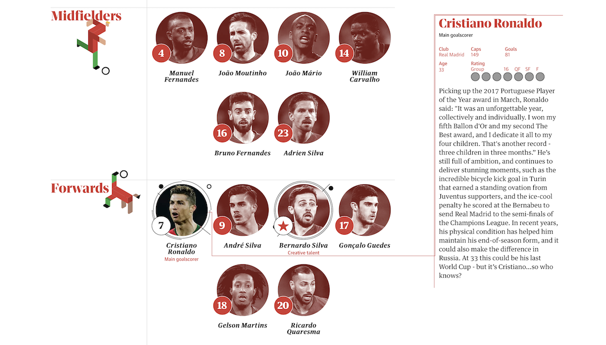 Guardian's Guide to Players at Football World Cup 2018
